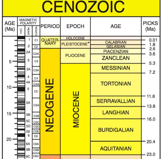 GSA Geologic Time Scale - Neogene
